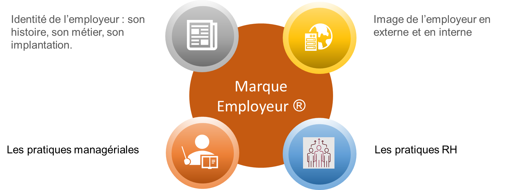 RH TO YOU - Marque employeur